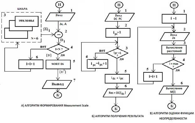 Рисунок 2 – Структурные схемы