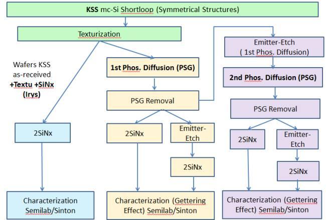 Процесс диффузии схема