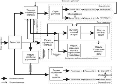 Рисунок 5 – структурная схема