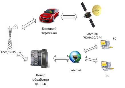 Общая схема работы систем