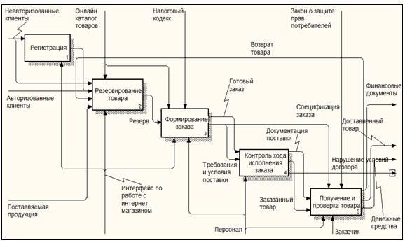Обозначение: 11, 12, 13 - входы; 01 02 - выходы;с1 - управление; ml, m2, мз - механизмы в методологии idef0