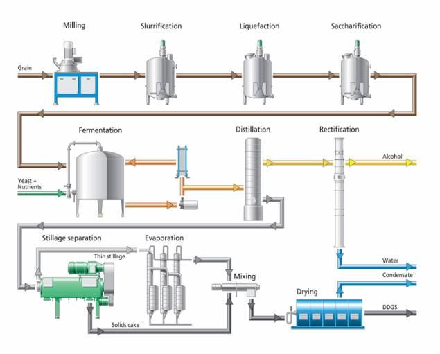 по.  GEA Wiegand).  Рисунок 1. Технологическая схема получения биоэтанола с выделение глютена и крахмала.