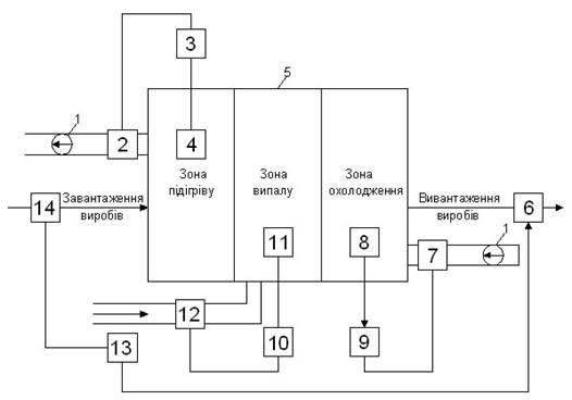 Рис.1 Блок-схема регулювання