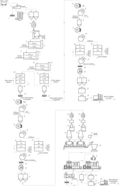 Технологическая схема линии
