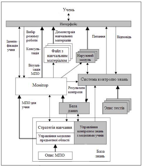 Опис програмного комплексу