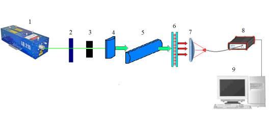 Измерение спектров поглощения