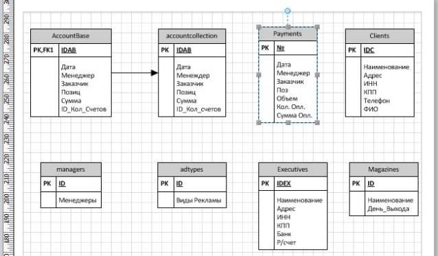 """Рисунок 1 – Схема базы данных. """""""