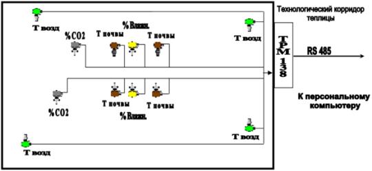Структурная схема автоматического контроля и регулирования параметров. температура воздуха в теплице.