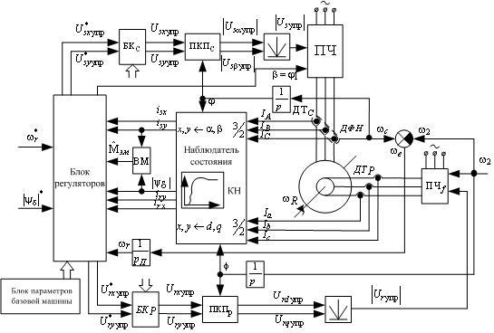 1 – Функциональная схема