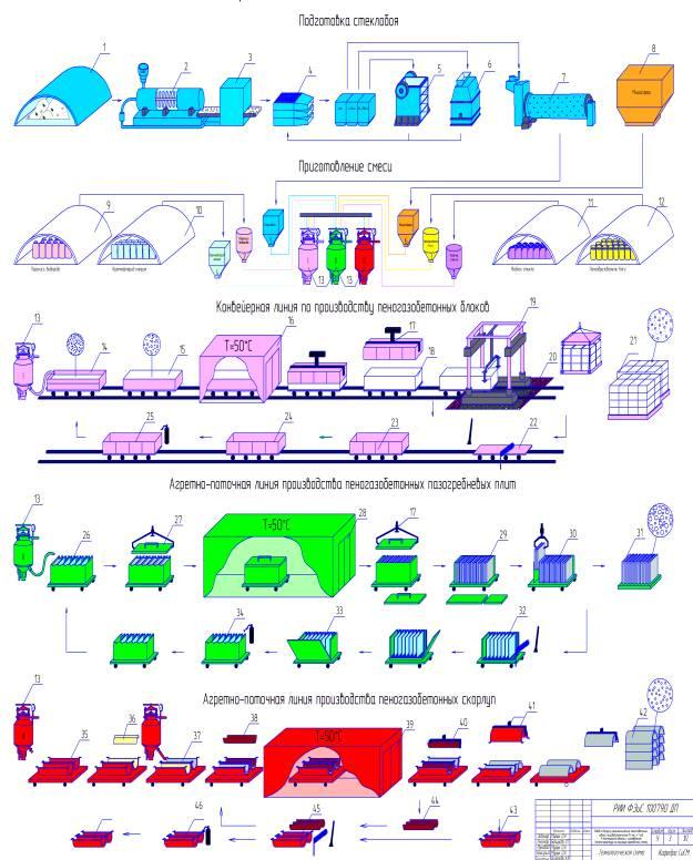 Рисунок 2 – Технологическая