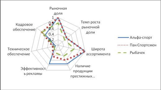 Товары для спорта новосибирск