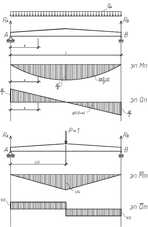 Расчётная схема балки с