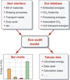 what occurs in each stage of the audit life cycle Products go through a life cycle, which includes five stages: development, introduction, growth, maturity and decline while the length of the life cycle will vary depending on the product, knowledge of the cycle is important to develop appropriate marketing strategies for each stage and to compare .