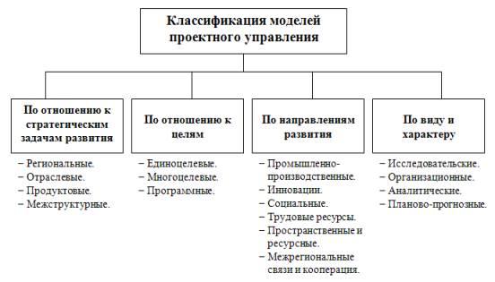 Схема классификации моделей