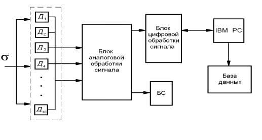 Рис.2. Функциональная схема автоматической системы контроля и измерения.