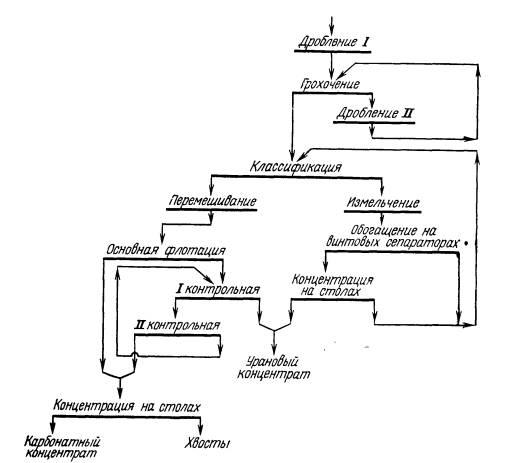 Рисунок 3 – Схема обогащения