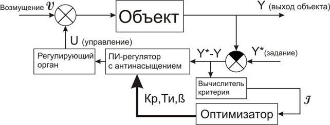 Структурная схема АСР с