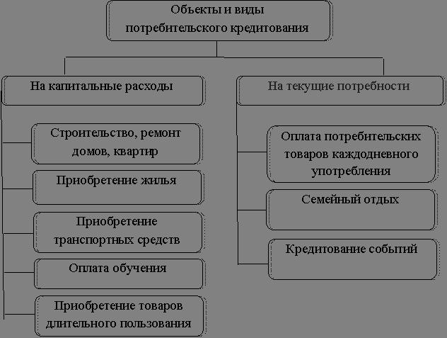 Потребительский кредит используется на накопление