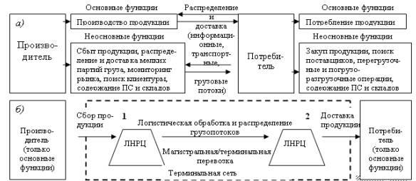 Подробно схема взаимодействия