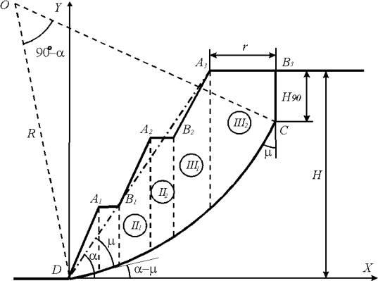 Рисунок 1 - Схема к аналитическому расчету откоса ступенчатого профиля. в однородном породном массиве.