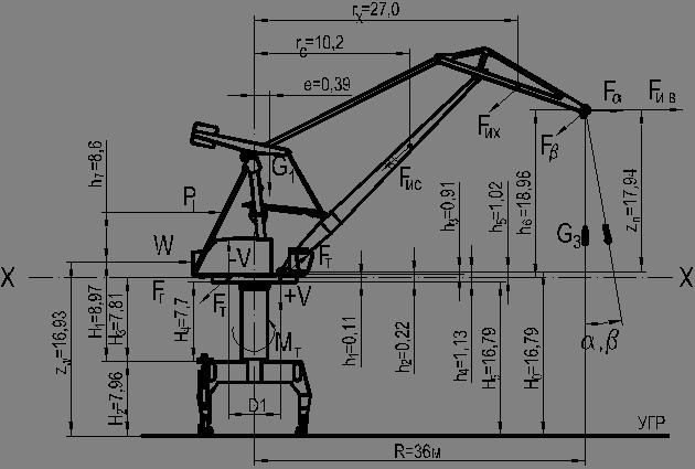 Расчетная схема портального