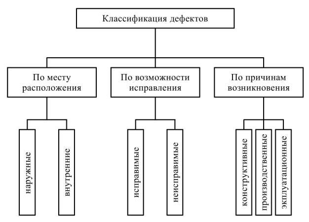 Программа Кросби Ноль Дефектов