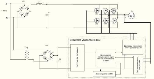 функциональная схема ПЧ с