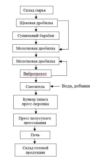 Рис. 1 - Технологическая схема