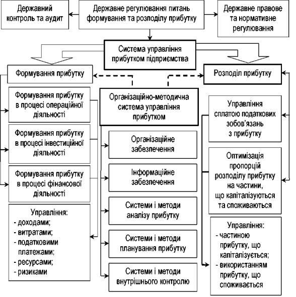 Структурна схема управління