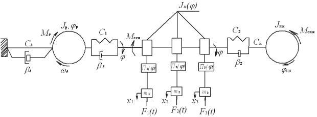 динамических свойств КШМ,