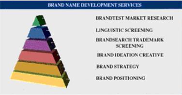 Компания Brandinsitute Inc, другое известное агентство по созданию брендов, предлагает следующую схему развития...
