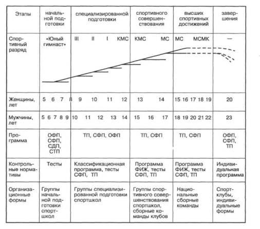 Схема этапов многолетней