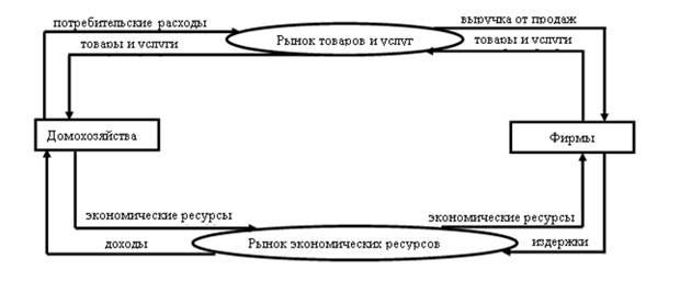 схему двухсекторной модели