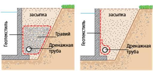 Геотекстиль укладка для дренажа