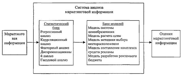 Примерная схема анализа
