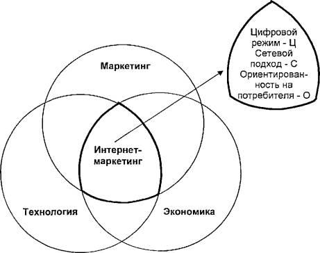 Интернета (Модель ЦСО)*