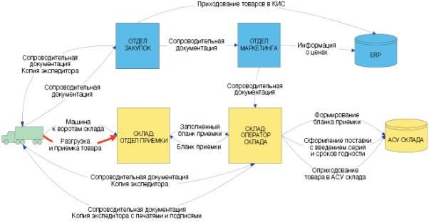 схема движения материальных потоков.