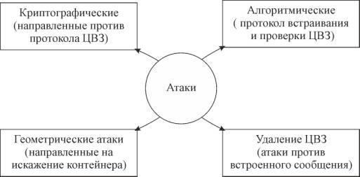 схема разновидностей атак