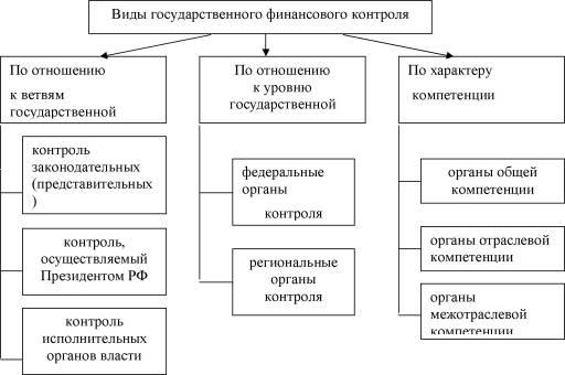 Виды государственного контроля