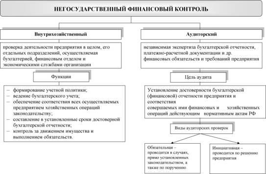 Негосударственный финансовый контроль Бесплатные курсовые  Курсовая работа на тему негосударственный финансовый контроль