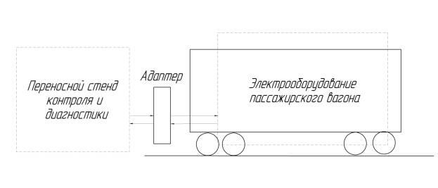 пассажирских вагонов
