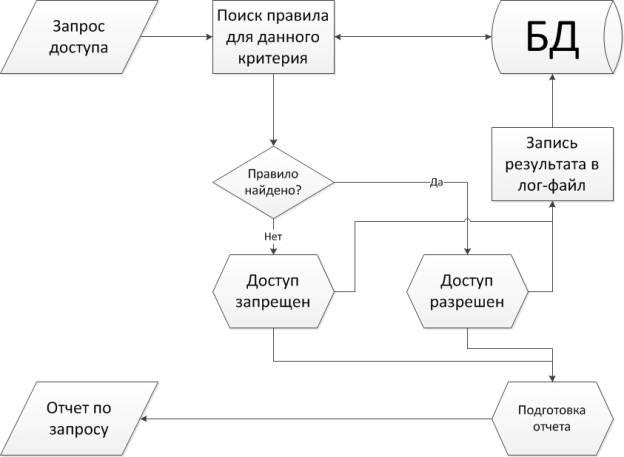 Блок-схема контроля доступа.