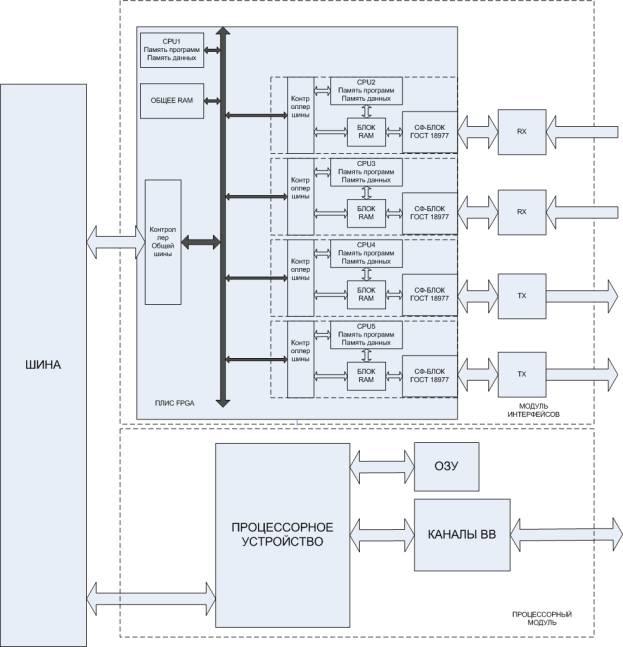 Рисунок 2 – Структурная схема