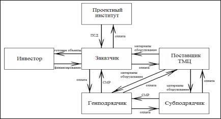 Основные бухгалтерские проводки по учёту кассовых операций.