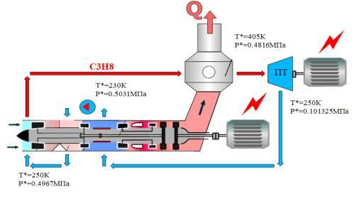 Рис. 1 Схема газотурбинной