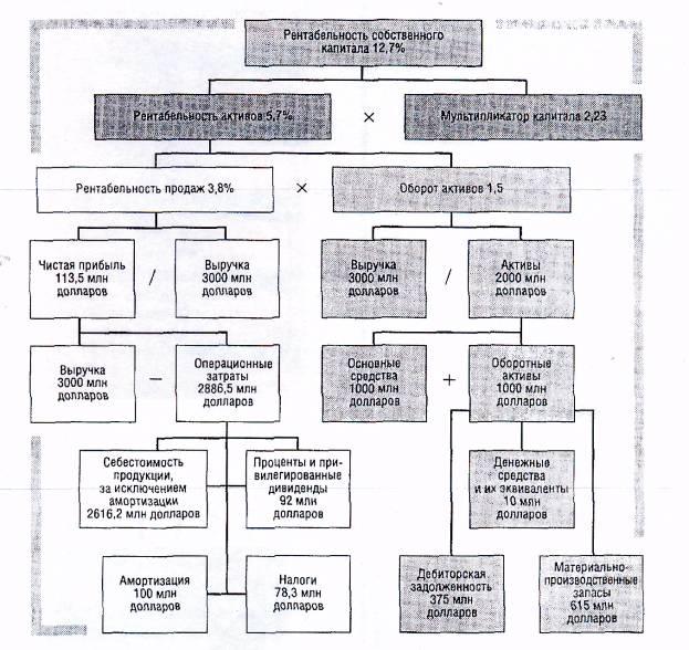 Модифицированная схема Du Pont