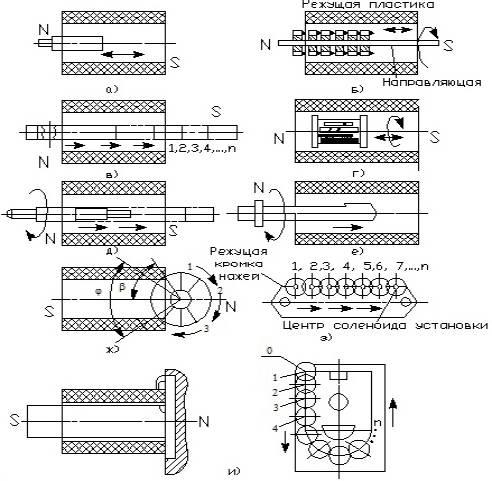 Схемы магнитной обработки
