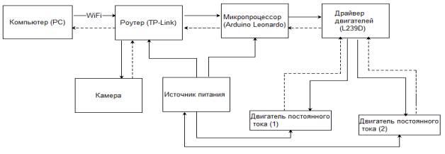 схема мобильного робота.