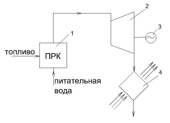 пара и отвода конденсата;
