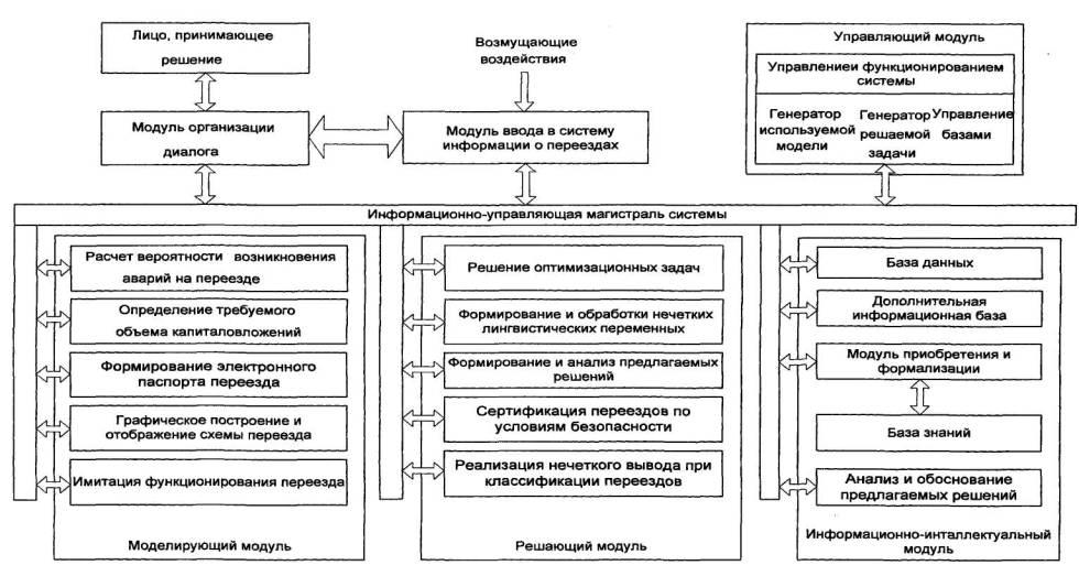 Рисунок 1 Функциональная схема